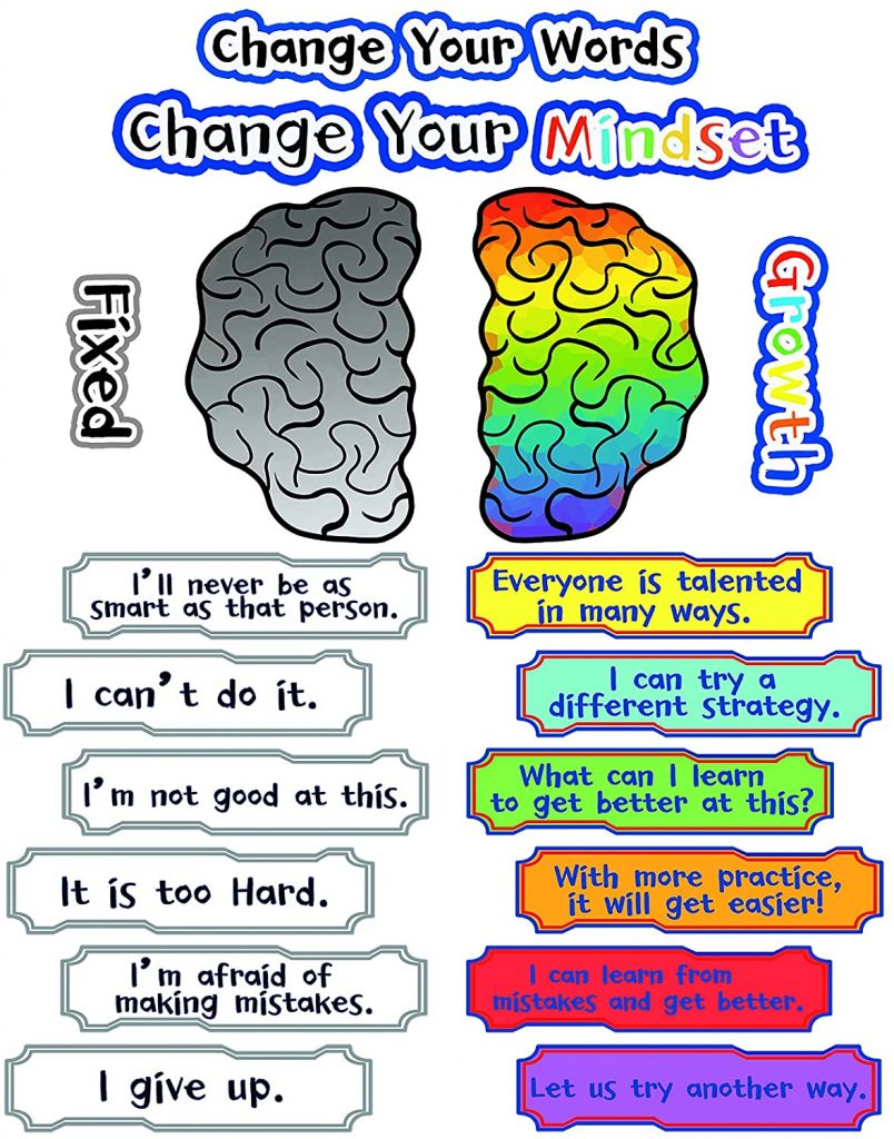 Growth Mindset Posters for Classroom Bulletin Board