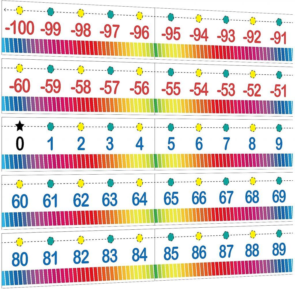 Color Rainbow Number Line Bulletin Board Border