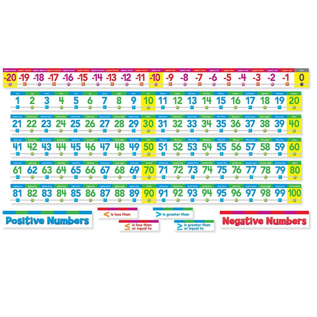 Scholastic Classroom Resources Number Line Bulletin Board
